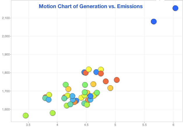 MOTION CHART OF GENERATION AND EMISSIONS IN 40 Clean power plan SCENARIOS (CLICK TO VIEW.  )