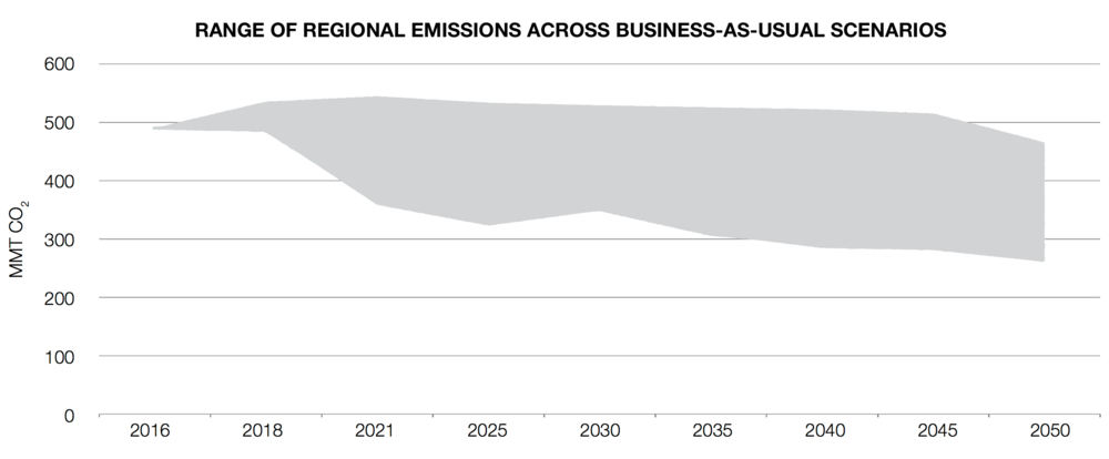 WITHOUT new policies, regional emissions span a wide range, but do not achieve substantial decarbonization