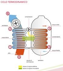 Questa immagine ci mostra in cosa consiste il cliclo termico di una pompa di calore