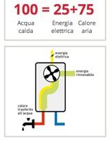 Questa immagine ci mostra il bilancio energetico di un pompa di calore