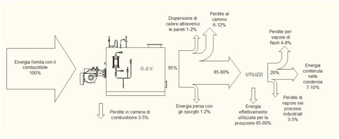 Bilancio Energetico Generatore di vapore