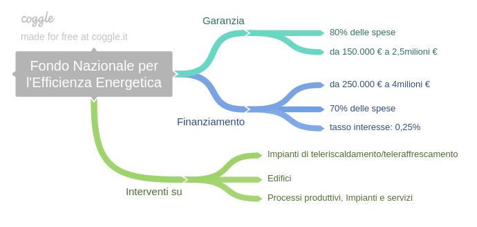 Fondo_Nazionale_per_lEfficienza_Energetica.png