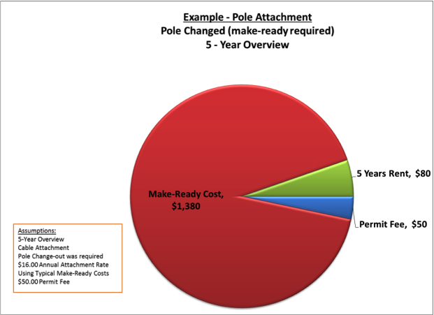 What New Fcc Attachment Rates Mean For Public Power Utilities And