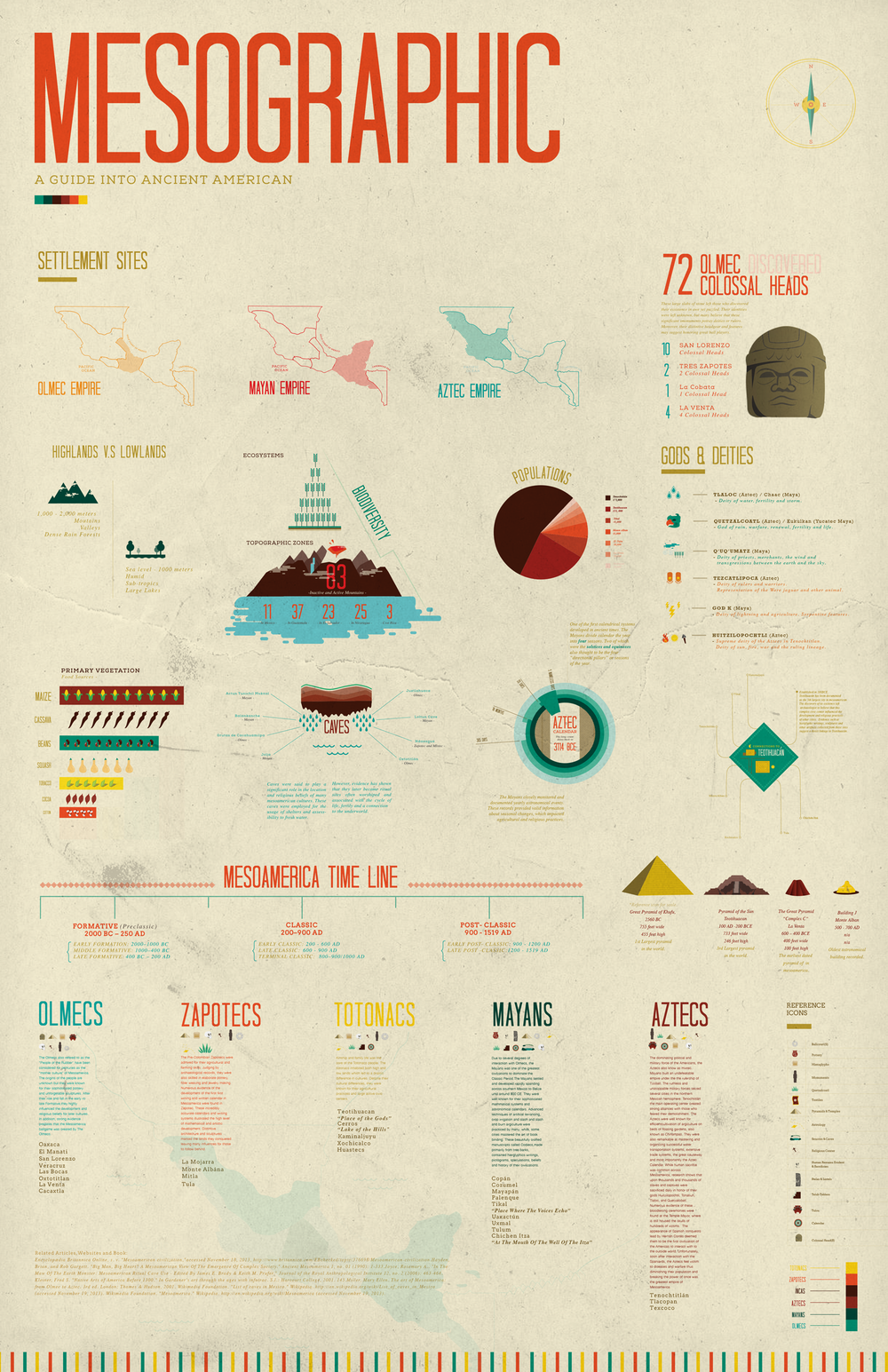 Mesoamerica-Infographic_Poster_TH.png
