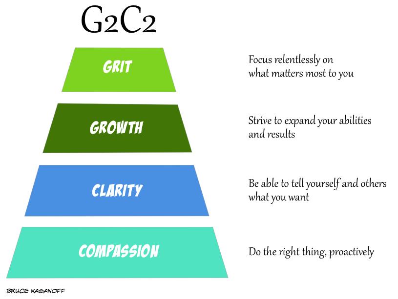 G2C2 pyramid