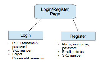 Login and Register Page.png