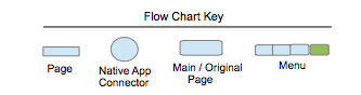 Flow Chart Legend.png