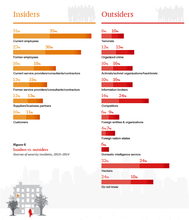 From PricewaterhouseCoopers' 2015 GSISS Report