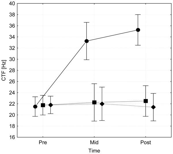 Fig 2: Frequenze soglia del crampo (CTF) dei muscoli del polpaccio (gastrocnemio mediale m.) valutati al pre-, mid-(3 sett.), e post-test (6 sett.) in seguito ad un protocollo di stimolazione elettrica dei muscoli che è stato applicato in postura di muscolo Accorciato (cerchi) o in una postura neutrale (quadrati). Inoltre, vengono visualizzati i valori CTF delle gambe non trattate del gruppo di controllo CG (rombi). Le barre verticali rappresentano gli intervalli di confidenza 0.95. * = Segno. diverso dal pre valori (p <0.001), # = segno. differenza tra i gruppi (p <0.001).