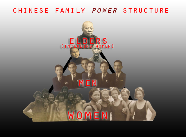 Power dynamics = Elders > Man > Woman:  The woman is at the bottom of the family hierarchy in terms of having decision making powers. The elders can include women- Man's mother, Man's elder sisters, Man's elder sister-in-laws.