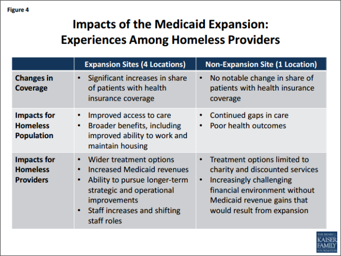Source: The Kaiser Commission on Medicaid and the Uninsured