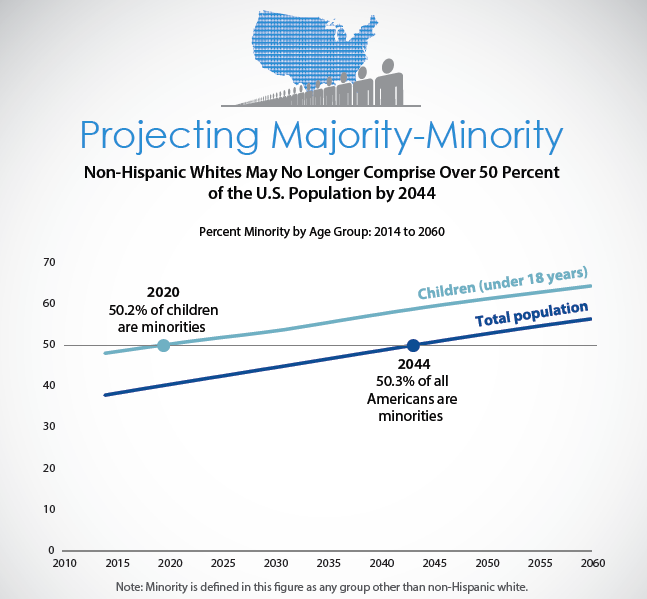 Source: 2014 National Projections of the U.S. Census Bureau
