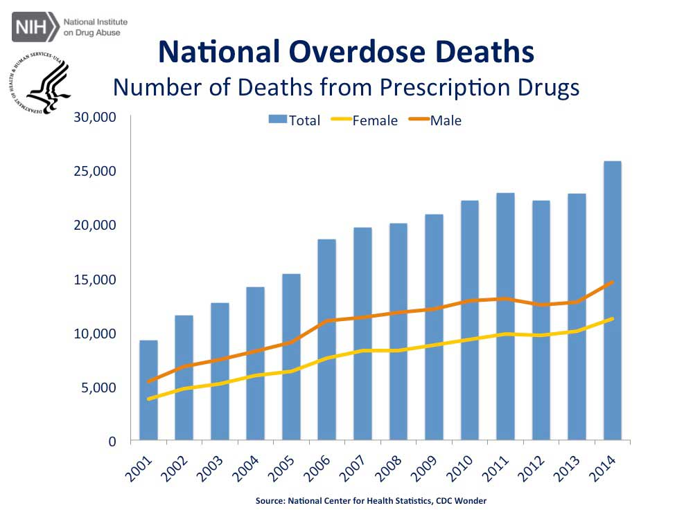 Source: https://www.drugabuse.gov/related-topics/trends-statistics/overdose-death-rates