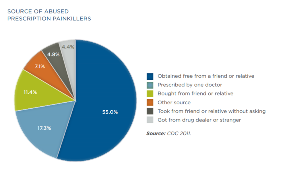 Source:http://www.drugfree.org/wp-content/uploads/2015/04/Matrix_OpioidAbuse_040415.pdf