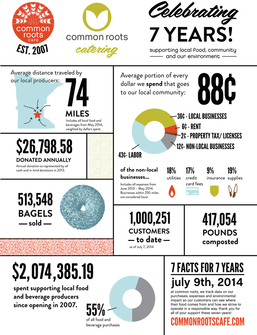 CommonRootsCafe_2014Infographic