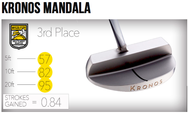 Mandala putter makes MyGolfSpy.com Golf's Most Wanted Putter List