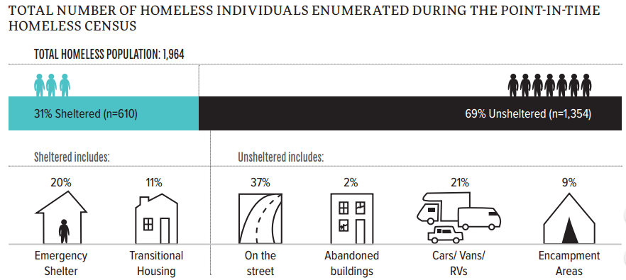 Number of Homeless Individuals from Homeless Census Count