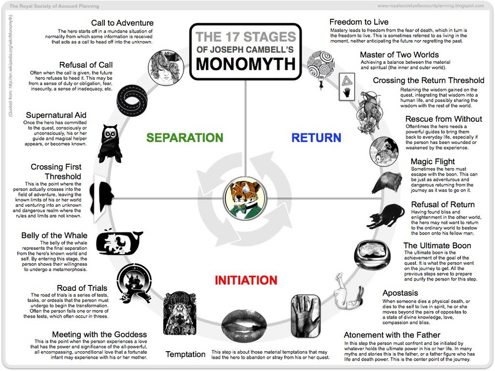 Original source:   royalsocietyofaccountplanning.blogspot.com