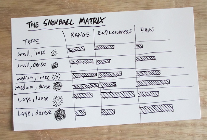 Snowball categorization