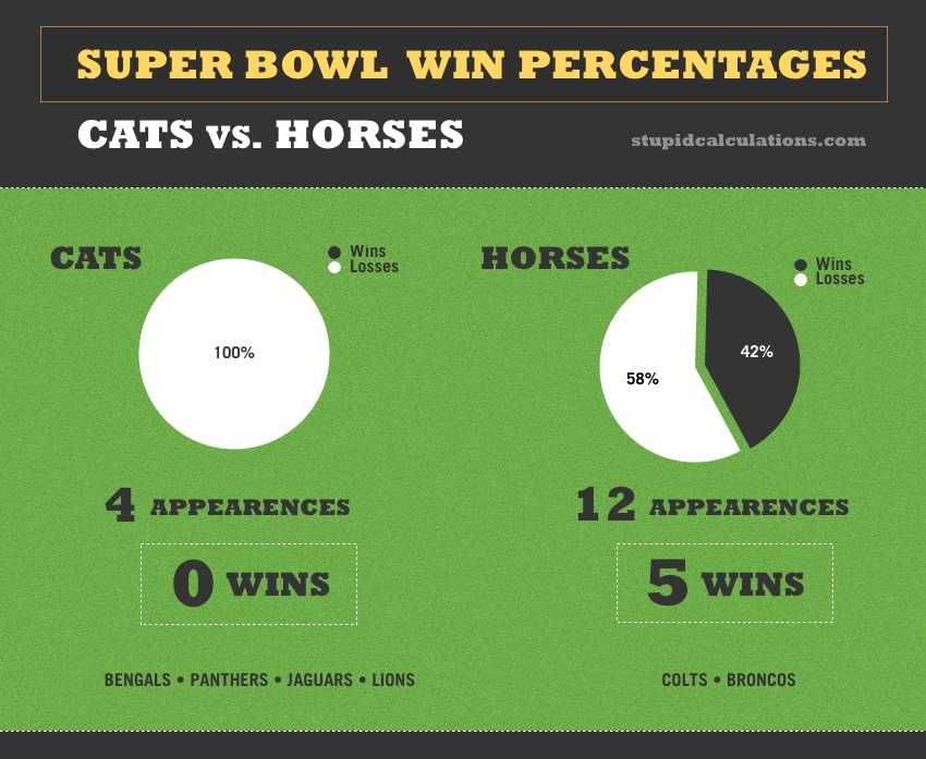 Cats & Horses in the Super Bowl : an infographic