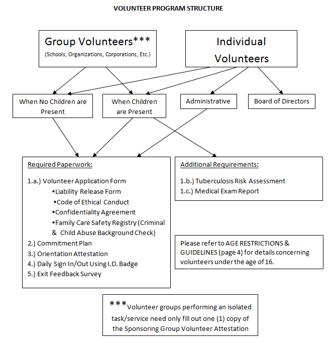 Volunteer Structure - Click to view
