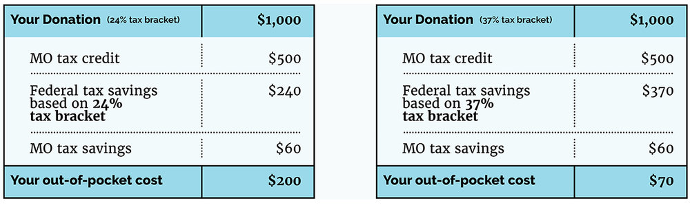 This example assumes that you itemize deductions on your federal return and deduct the maximum amount of state and local taxes allowed.  Even if you take the new standard federal deduction, the out-of-pocket cost of your $1,000 contribution is only $440, since you receive a Missouri deduction worth $60 and a $500 Missouri tax credit.  This is only an example. Please consult your tax professional for a personalized look at how YOP tax credits will benefit you.