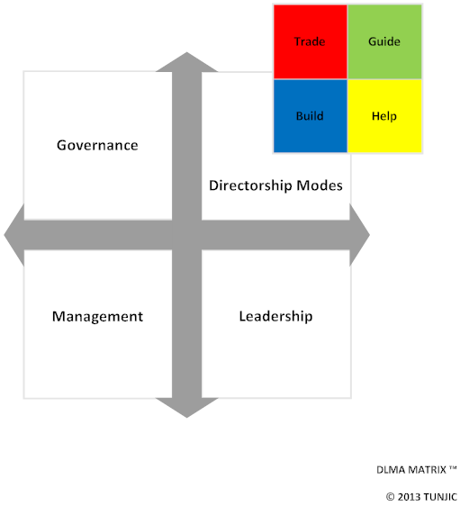 DLMA Matrix (v1.0 Blank with Modes ).png