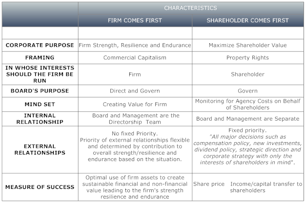 profit maximization ethical theory Shareholder value is a business term, sometimes phrased as shareholder value maximization or as the shareholder value model.