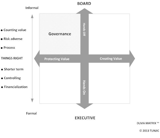 DLMA Matrix - Governing (v1.0.png