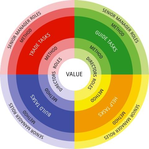 The Directorship Model