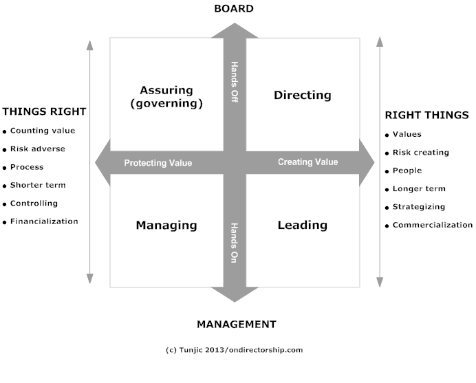 The evolution of management directorship ethics law practice for 9 square matrix architecture
