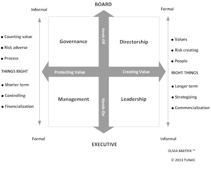 The Evolution Of Management Directorship Ethicslaweconomics