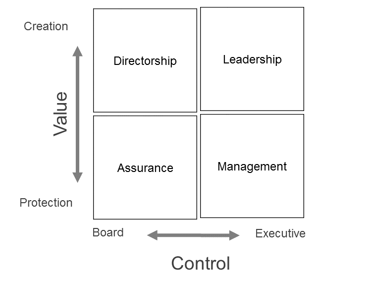 Graphic representation of DLMA Analysis