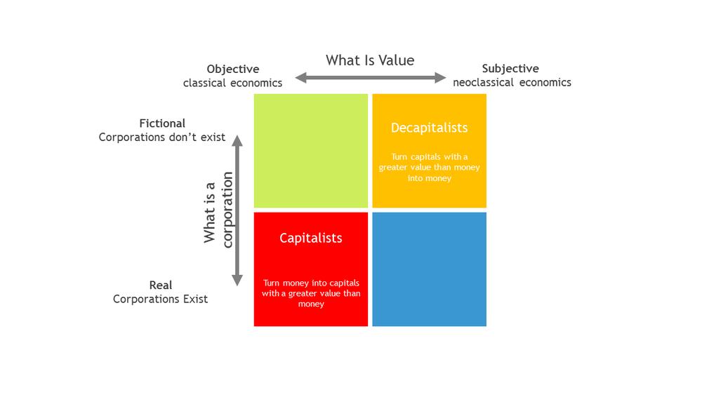 Capitalists vs Neoclassical Decapitalists