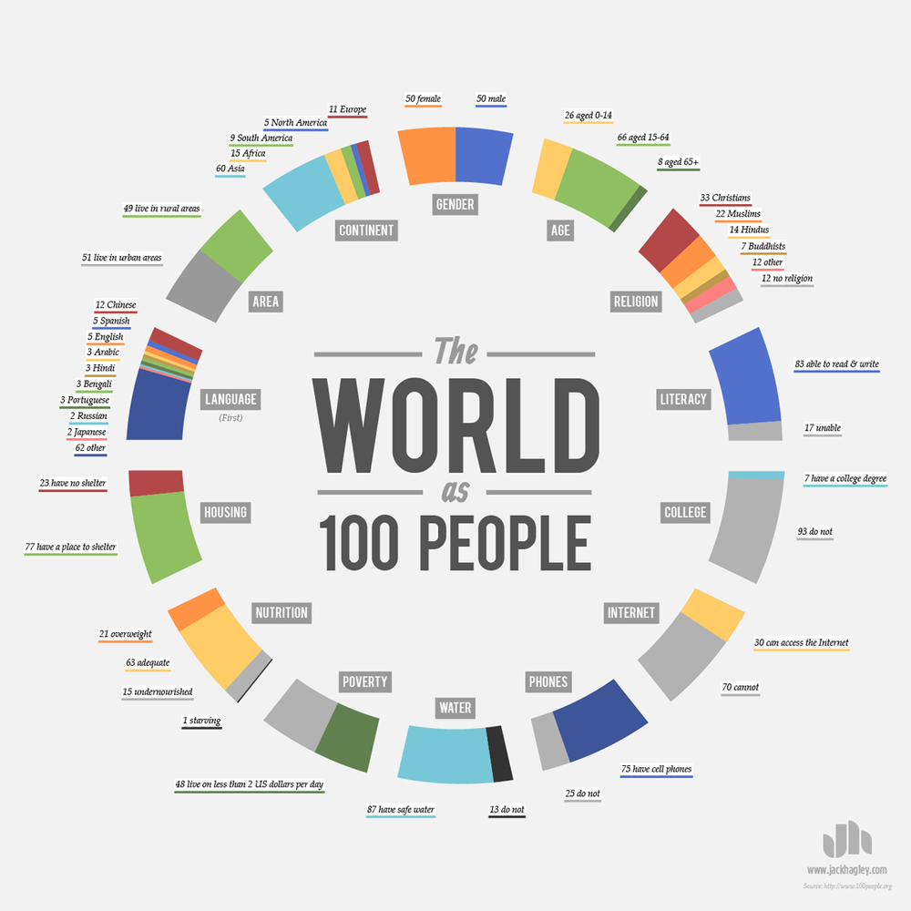 Source. London-based designer Jack Hagley has created an infographic based of what the world would like if it were represented by 100 people. You can find the original source of the data used here.