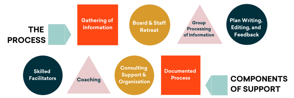 Copy of Group Strategic Planning Components.png