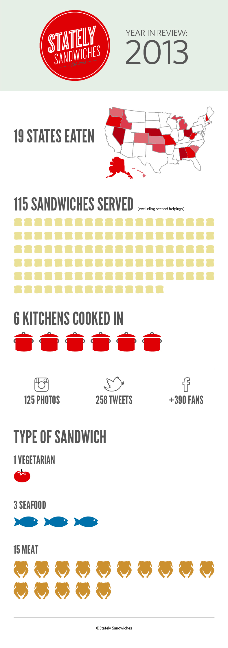 stately-sandwiches-year-in-review-2013.jpg