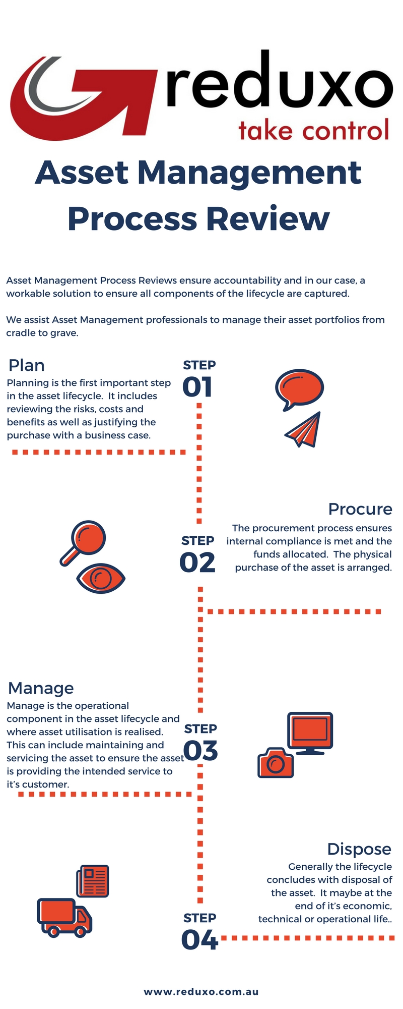 Reduxo Asset Management Process.jpg