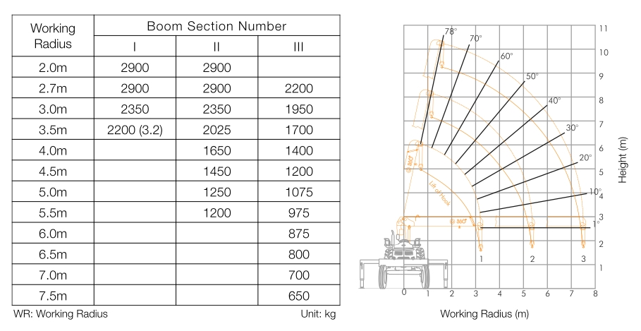 Chowgule 360 Tractor Cranes Rated Load Chart Comparison
