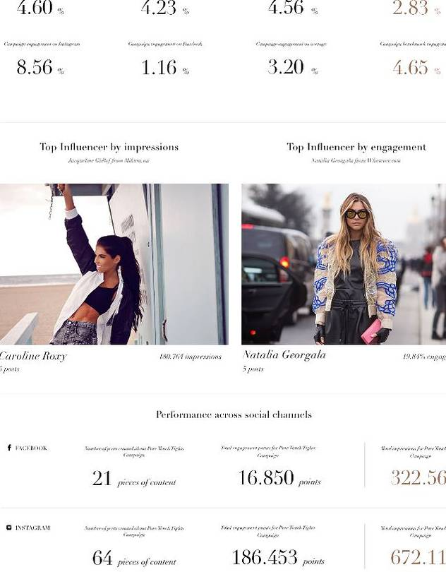 Companies like Cirqle offer brands digital dashboards where they can evaluate various social influencers.PHOTO: CIRQLE
