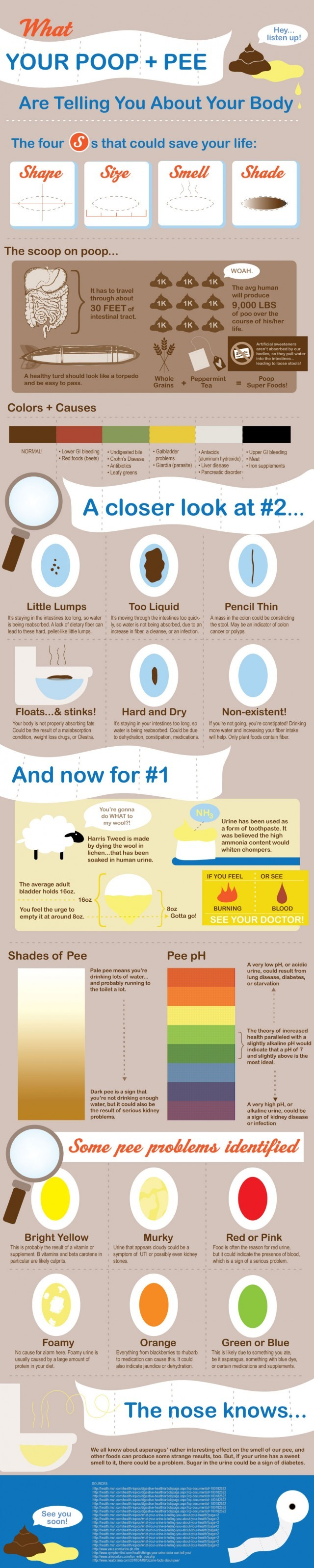 Poop infographic click to enlarge