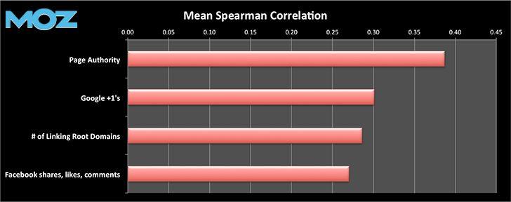 Moz-Spearman-Correlation.jpg