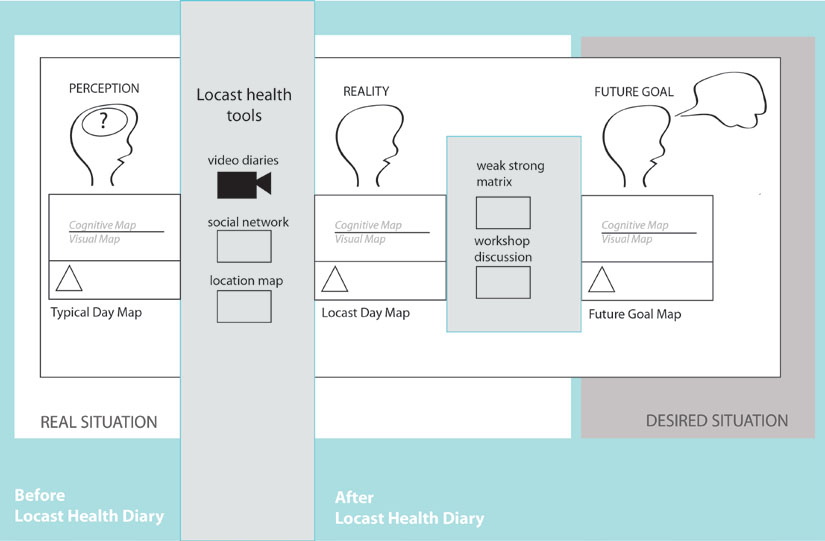 Locast Health Diary Systhesis :The comparison between perception, reality and future goal using Health Diary tools.