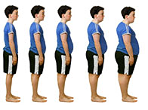 Approximately 70% of obese youth have at least one additional risk factor for cardiovascular disease. The estimated cost of treating obesity-related illness was $147 billion/year in 2008. Children living in unsafe neighborhoods have 61% higher odds of being obese than children living in safe neighborhoods. Children living in neighborhoods with the most unfavorable social conditions are 50% more likely to be physically inactive.