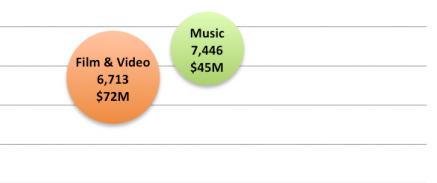 Kickstarter Chart