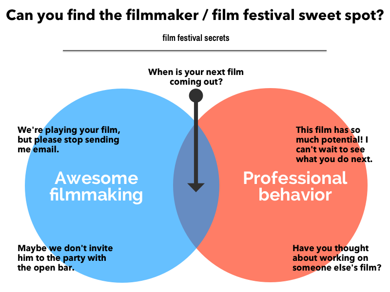 The filmmaker/film festival sweet spot, illustrated.