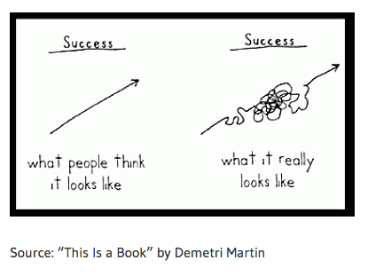 Success_is_not_Linear__-_Ecampus_Student_Success.png