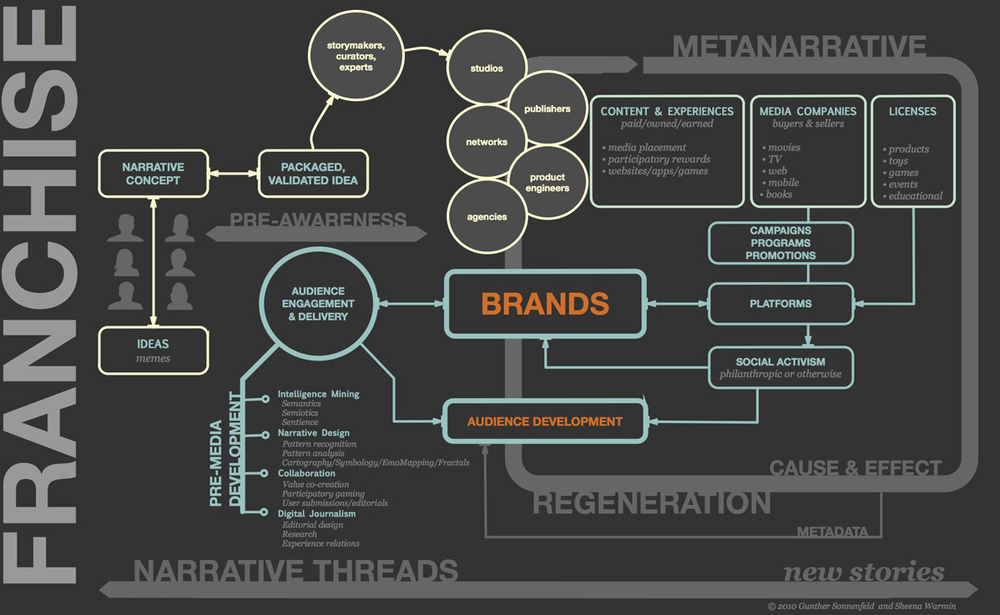 Brand Integration & Multi-Platform Narrative at the Studio, Publisher & Network Levels #Transmedia #BrandedContent