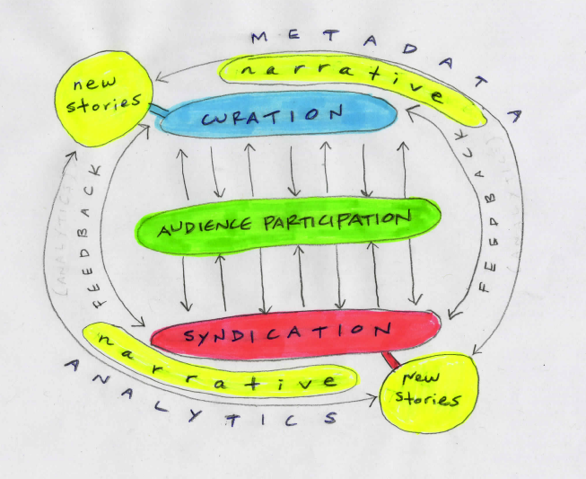 Developing Open Narrative Frameworks #Transmedia #DynamicPublishing #ContentDevelopment