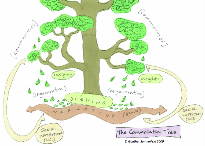 The Conversation Tree & Social Forestation